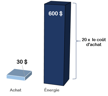 Achat vs energie
