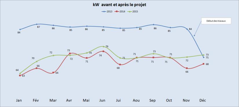 Graphique kW bM