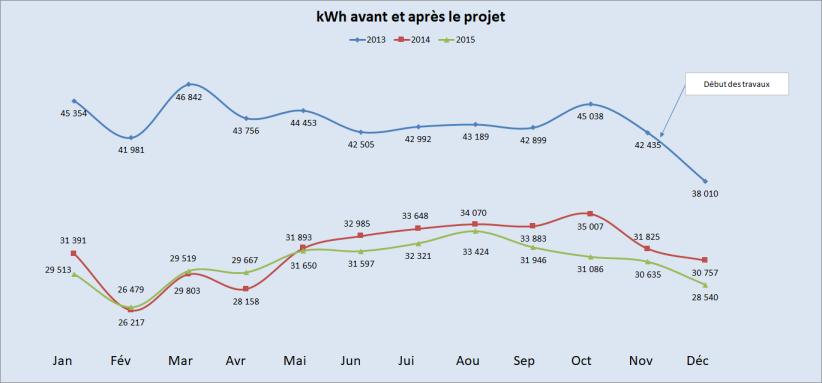 Graphique kWh bM